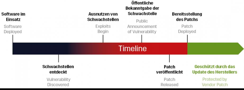 Timeline Vulnerability Management German