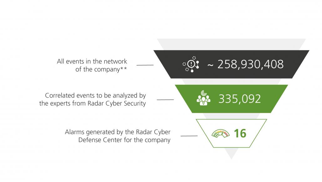 managed-security-services-mit-nba-und-lda-en-neu