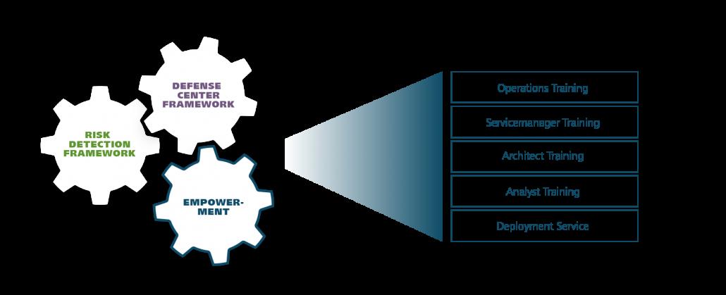 Empowerment Framework components