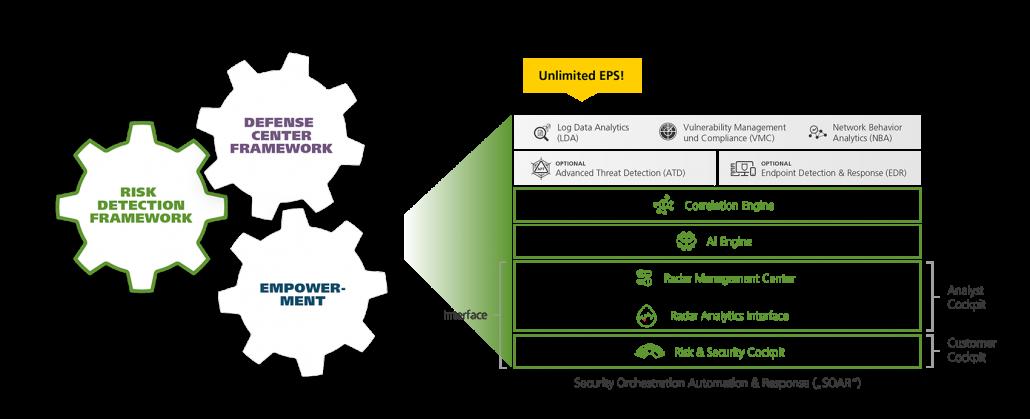 Risk Detection Framework components